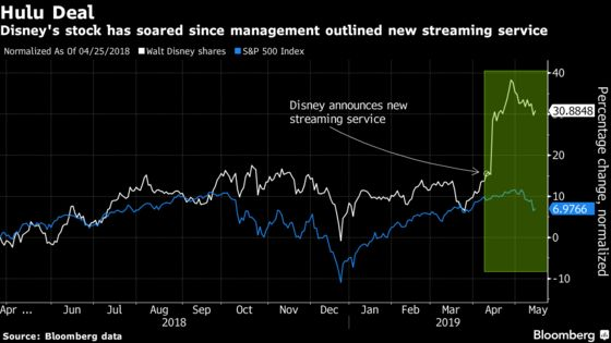 Disney Takes Full Control of Hulu as War on Netflix Heats Up