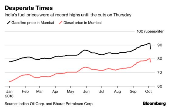 After $600 Million Hit, India Oil Refiners May Face Further Pain