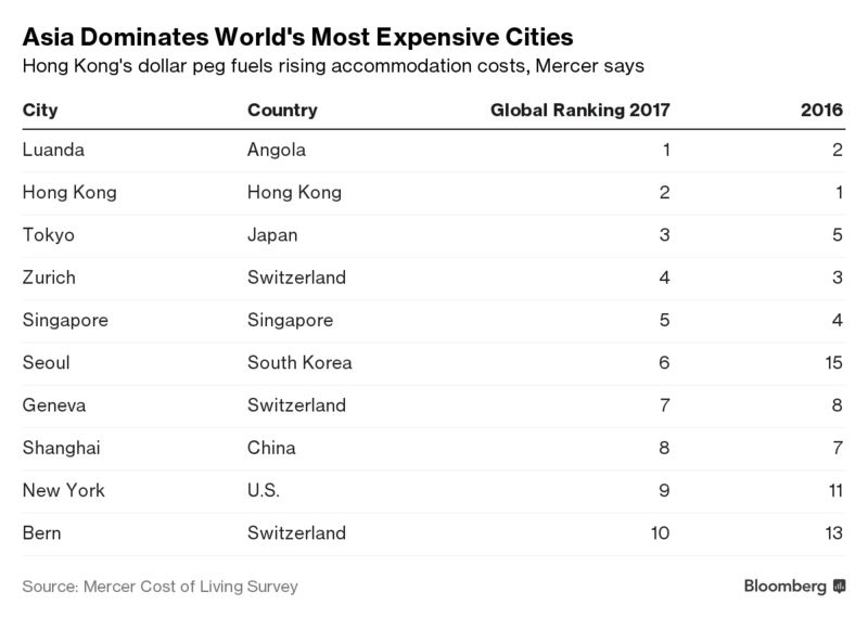 Asian Cities Dominate List Of World 39 S Most Expensive