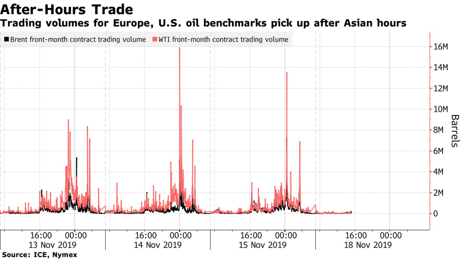 Trading volumes for Europe, U.S. oil benchmarks pick up after Asian hours