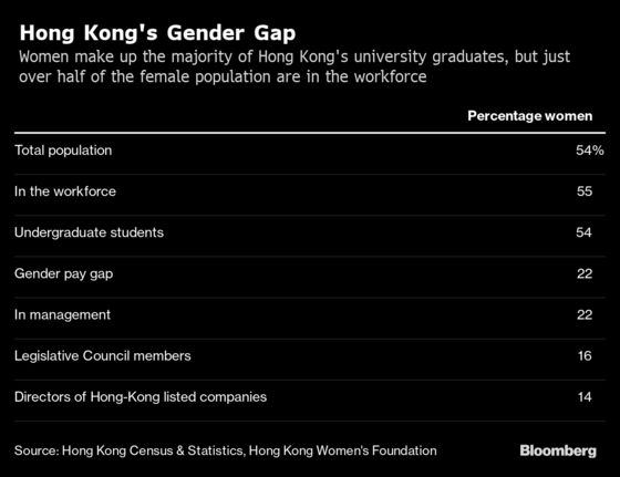 Hong Kong Women Upend Gender Roles in Democracy Fight