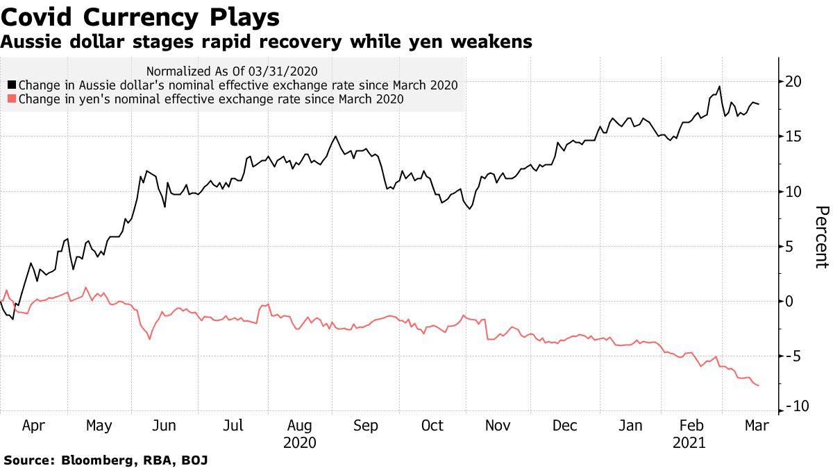 オーストラリアドルは、円安時に迅速な回復段階
