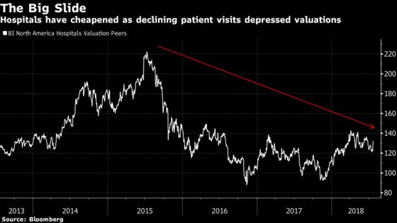 Hospitals Rally With Investors Pinning Hopes on Private Equity Buyers