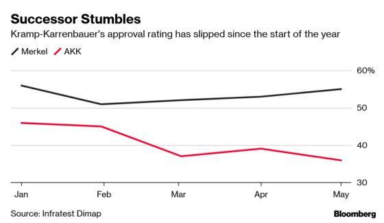 Merkel Successor's Stumble Puts Germany's Direction in Doubt
