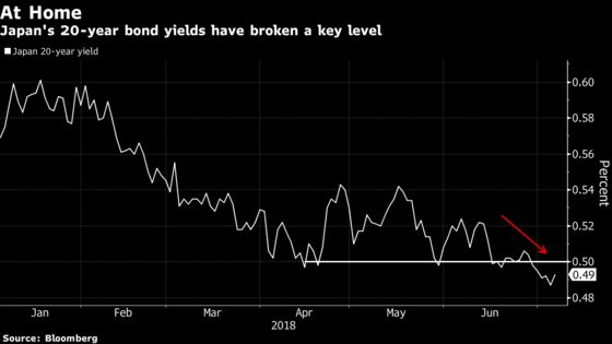 Long-End Japan Yields Slide to Lowest Since 2016 as Funds Return