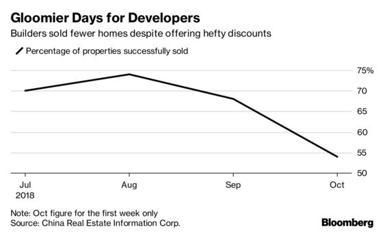 China Breaks Six-Month Streak of Accelerating Home-Price Gains