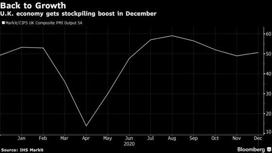 U.K. Output Expands Amid Stockpiling Before Brexit Deadline