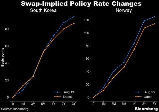 Global Policy Tightening Bets Pared After Delta Delays RBNZ Hike