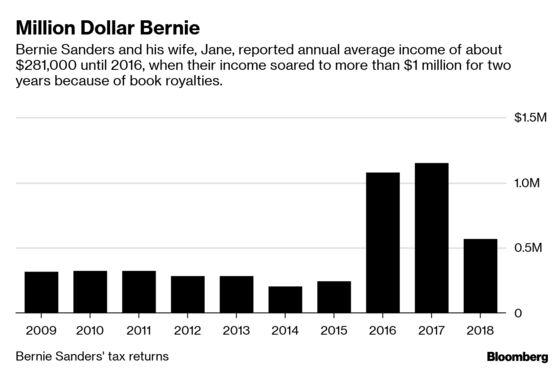 Bernie Sanders Releases Tax Returns, Showing Million-Dollar Years