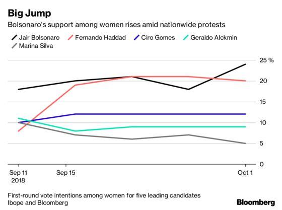 Bolsonaro's Support Among Women Jumps Despite #NotHim Protests