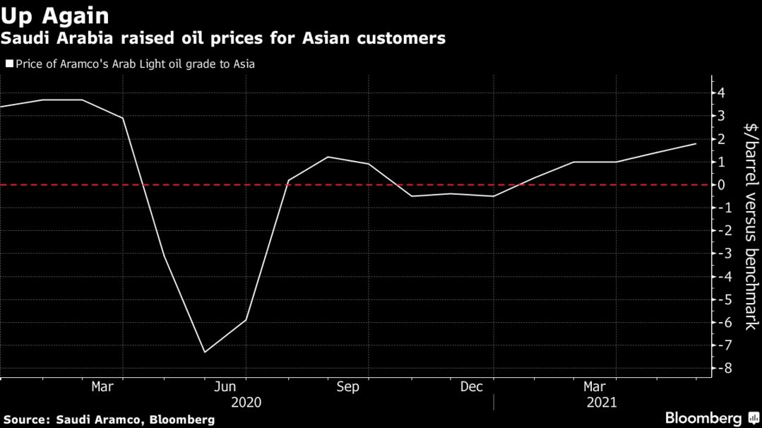 Saudi Arabia raised oil prices for Asian customers