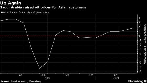 Saudis Hike Oil Prices for Key Asia Market in Sign of Confidence