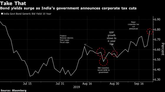Case for India's Overseas Bond Sale Builds Up With Modi Tax Cut