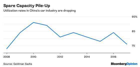 Dark Side of China's Car Tariff Cuts
