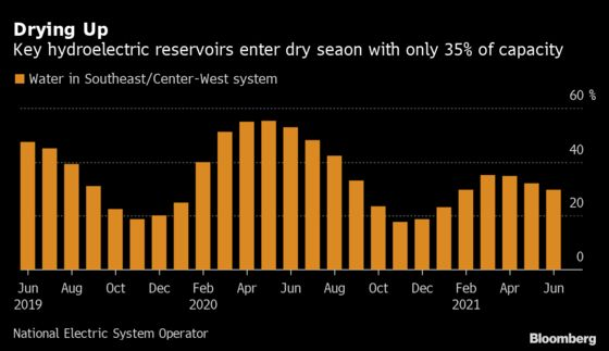 Water Crisis Is Compounding an Inflation Time Bomb in Brazil