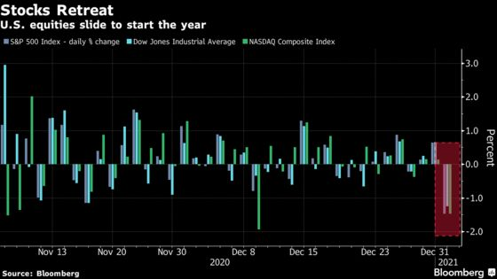 Market's Covid Angst Returns After Weeks of Being Tamped Down