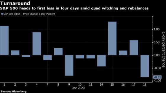 U.S. Stocks Fall With Congressat Odds on Aid Bill: Markets Wrap