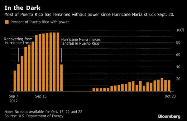 Forget the Grid of the Future, Puerto Ricans Just Want Power Back ...