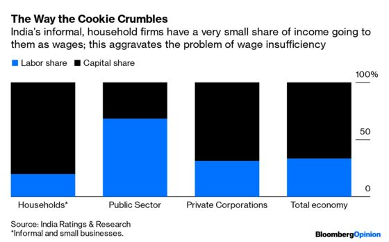 7-Cent Biscuits Are Too Pricey for Indian Workers