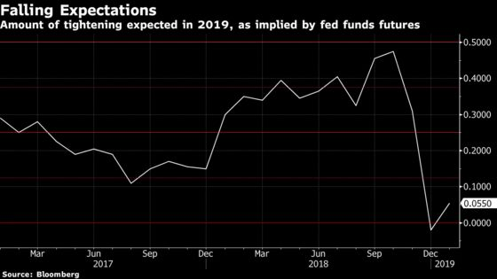 Fed Seen Pausing Rate Hikes But Still Moving Twice This Year