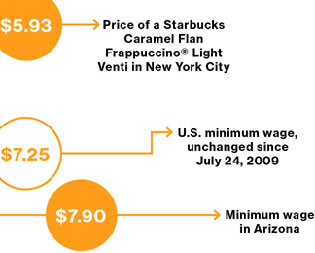 Graphic: Minimum Wages by the Numbers