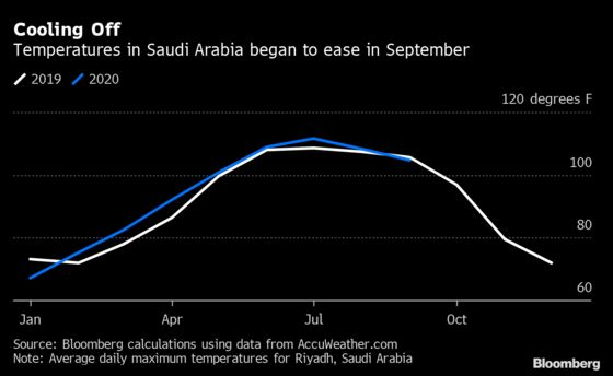 Saudi Crude Exports Surge to Four-Month High in September
