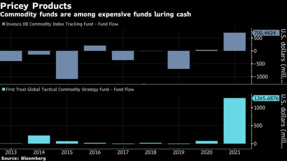 Billions Flow to Even Most-Expensive Funds in ETF Cash Flood
