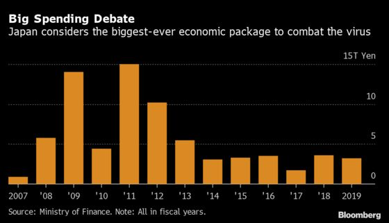 Japan's Abe Will Likely Add to Record $555 Billion Stimulus