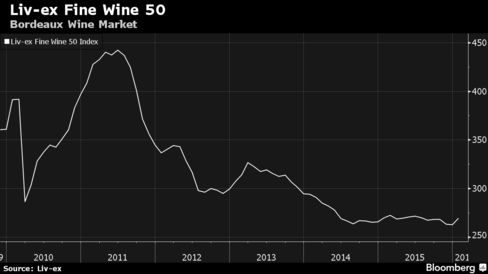 Liv-ex Fine Wine 50 Index