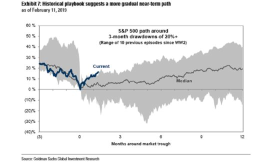 Goldman Sachs Says S&P 500's Epic Bounce Is Set to Peter Out