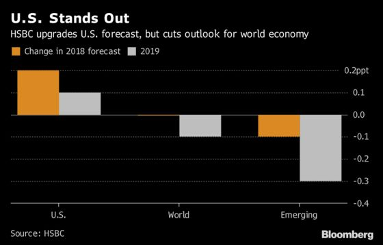 U.S. Economy Isn't Bright Enough to Offset Global Growth Slowing