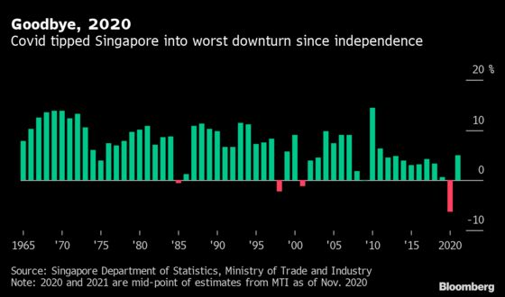 Singapore Sees Uneven Recovery in 2021 After Worst-Ever Downturn