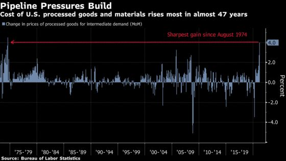 Prices of Materials Used by U.S. Businesses Rise Most Since 1974