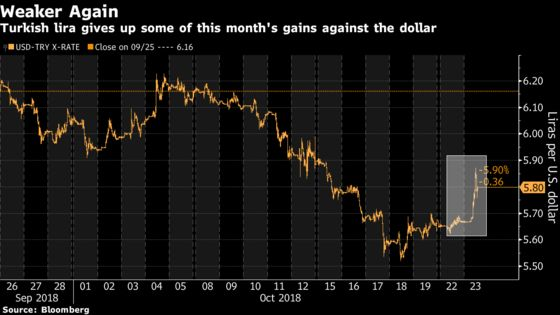 Lira Slides as Erdogan Loses Ally's Support for Local Elections