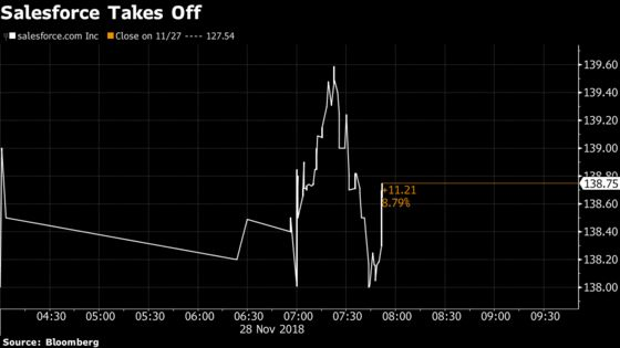 Salesforce Jumps Most in Two Years After Optimistic Results