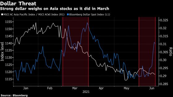 March Headwinds Return for Asia Stocks, With a Twist