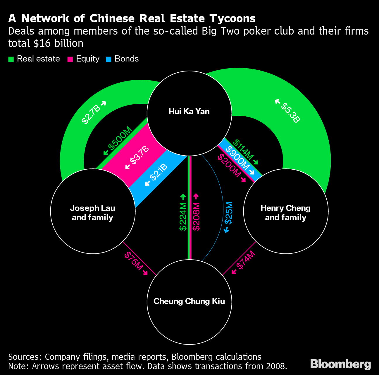 The Billionaire Poker Club Behind China S Most Indebted Developer Bloomberg