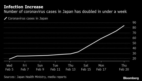 As Cases Mount, Japan Rapidly Becomes a Coronavirus Hotbed