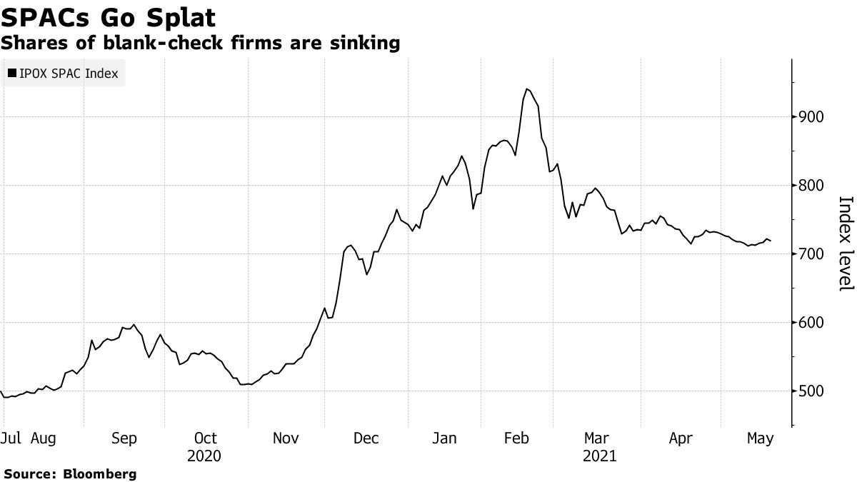 Shares of blank-check firms are sinking