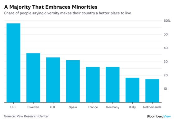 Want Faster Growth? Embrace Diversity