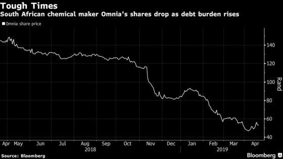 Omnia Said in Talks to Reorganize Debt as Finance Costs Leap