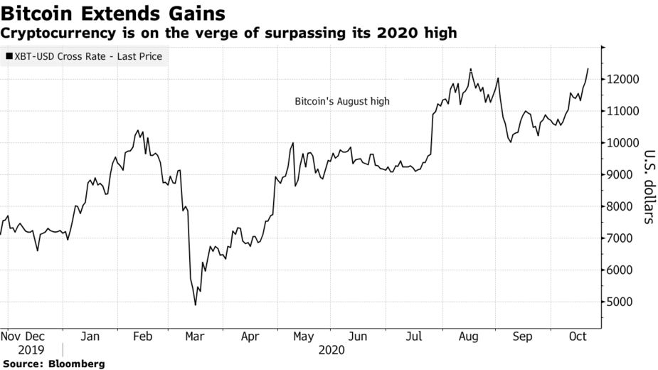 Cryptocurrency is on the verge of surpassing its 2020 high