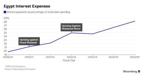 Egypt interest payments