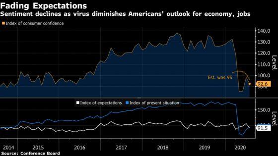 U.S. Consumer Confidence Retreats on Diminished Expectations