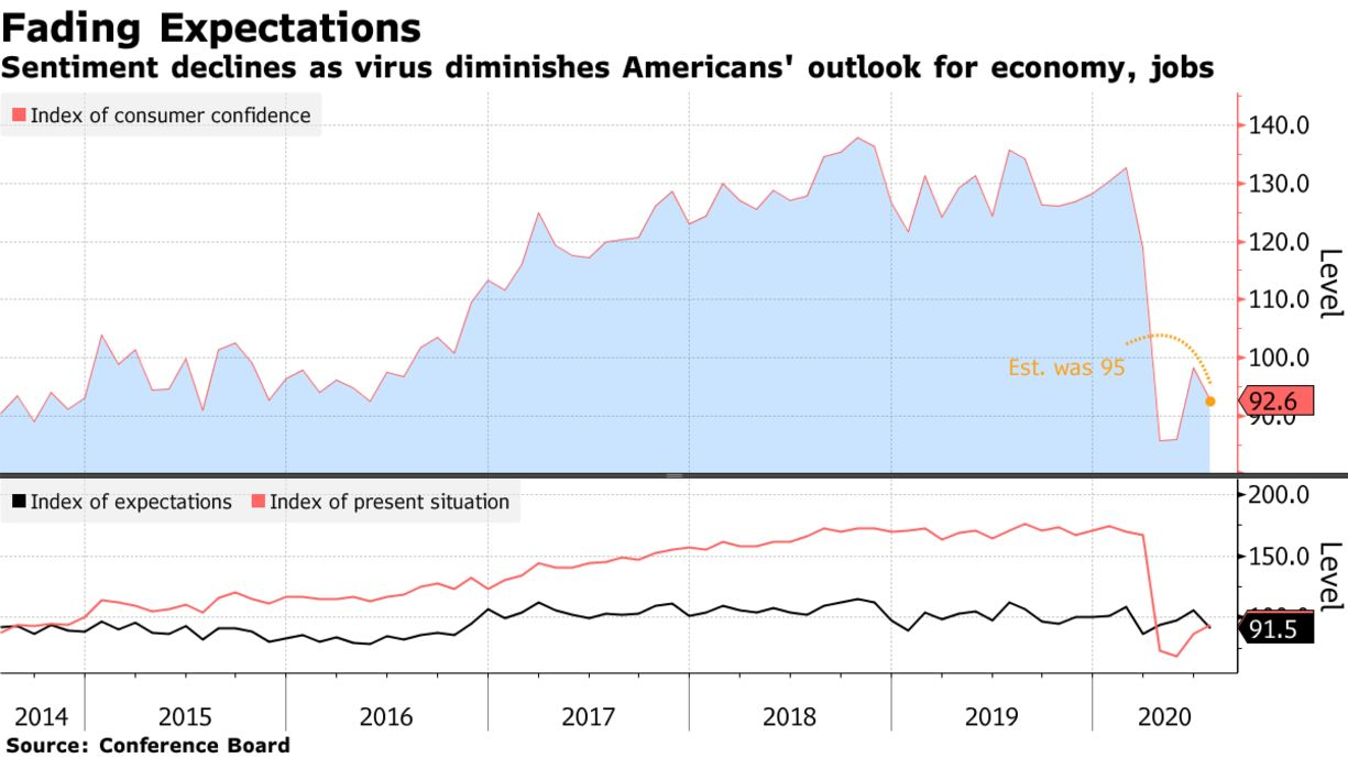 Sentiment declines as virus diminishes Americans' outlook for economy, jobs