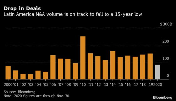 Chinese Firms Scour Latin America for Bargains After Slump