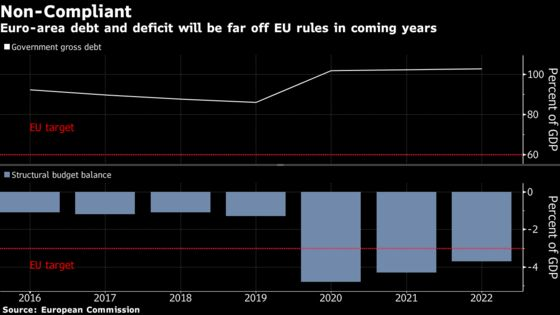 Pandemic Sets Stage for Euro-Area Showdown Over Debt Rules