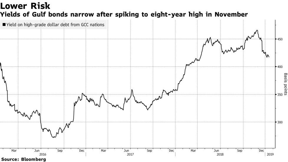 Saudi Bonds to Join JPMorgan Index in $119 Billion Gulf Addition