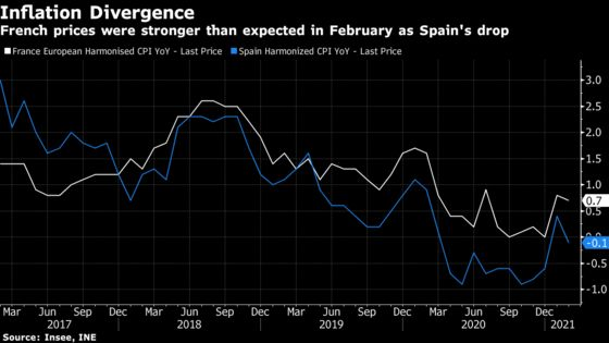 French Inflation Stronger Than Expected But Spanish Prices Wilt
