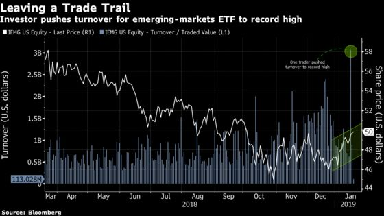 A Bullish ETF Trader With $6 Billion Just Made Some Risky Bets